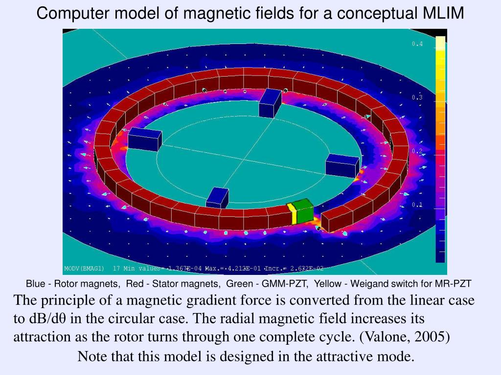 Computer model of magnetic fields for a conceptual MLIM