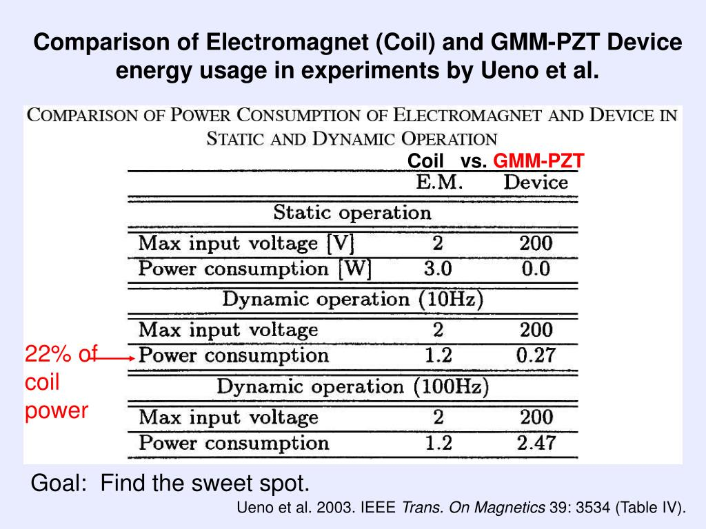 Comparison of Electromagnet (Coil) and GMM-PZT Device energy usage in experiments by Ueno et al.