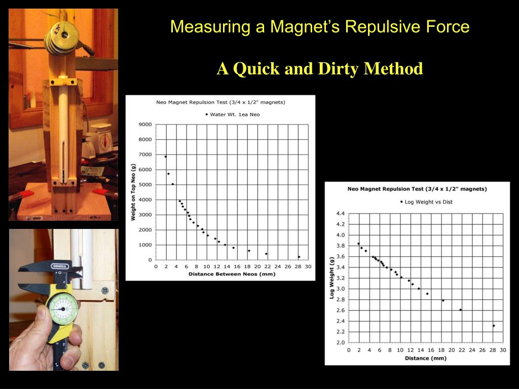 Measuring a Magnet's Repulsive Force