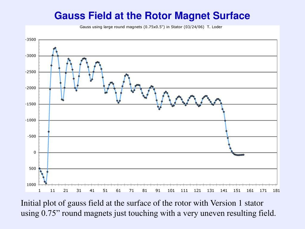 Gauss Field at the Rotor Magnet Surface