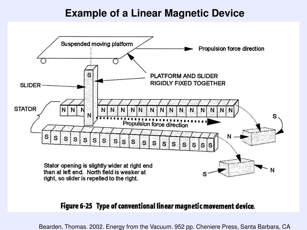Example of a Linear Magnetic Device