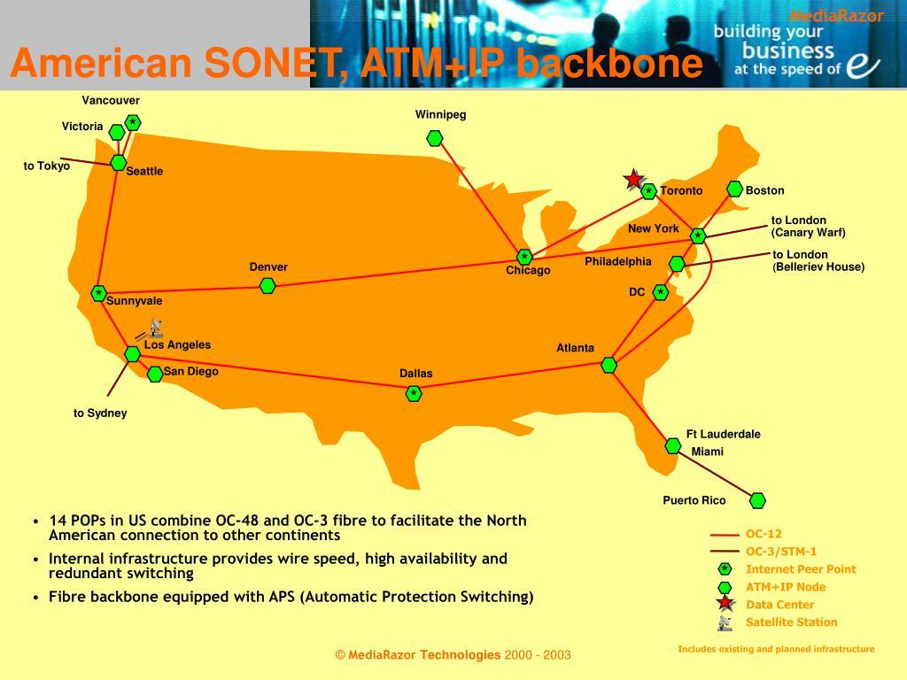 American SONET, ATM+IP backbone