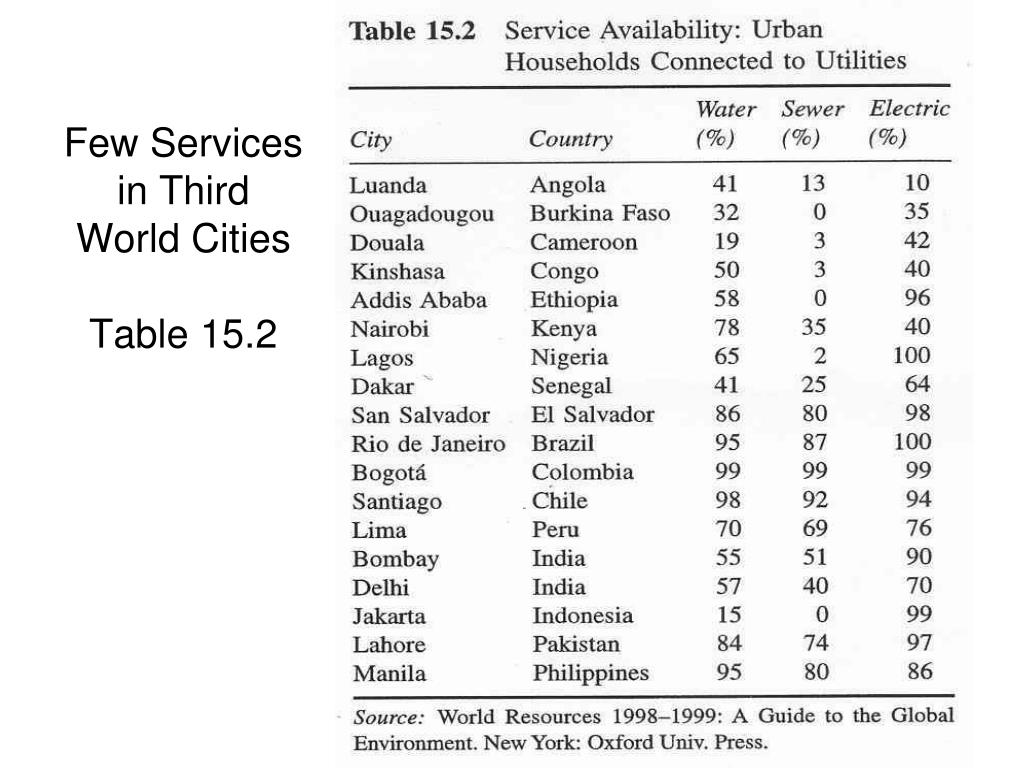 Few Services in Third World Cities