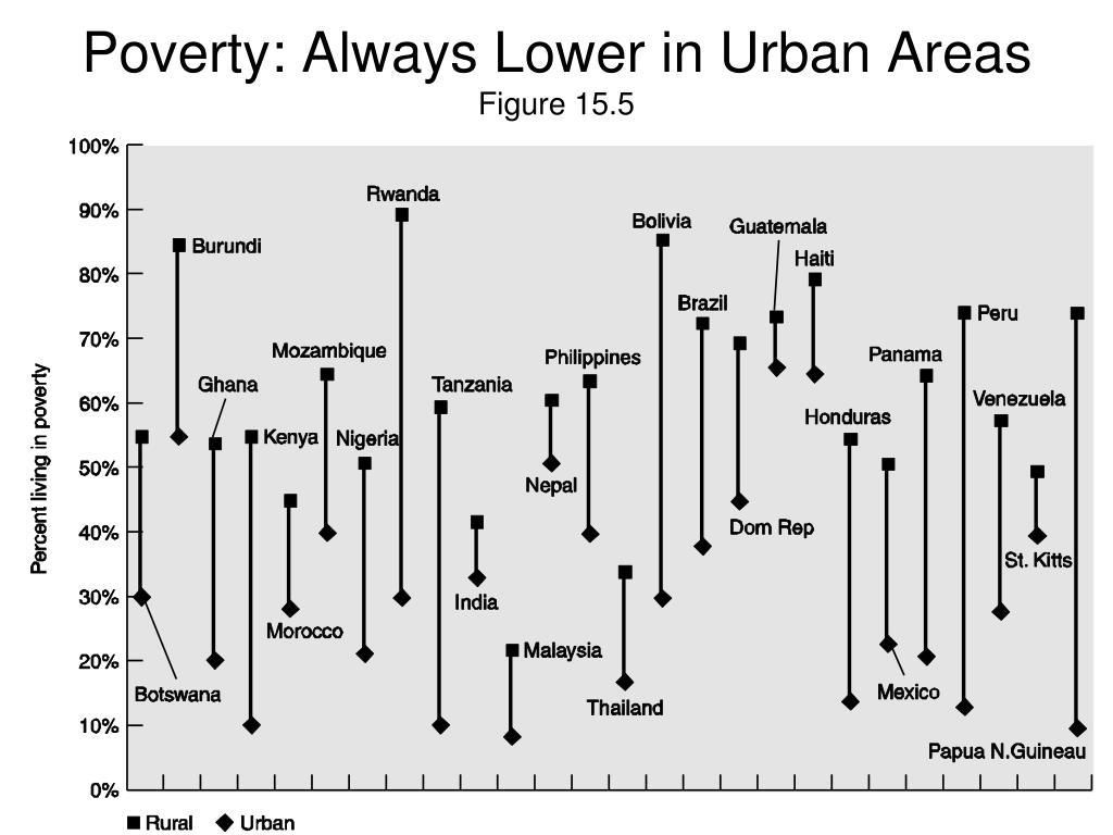 Poverty: Always Lower in Urban Areas