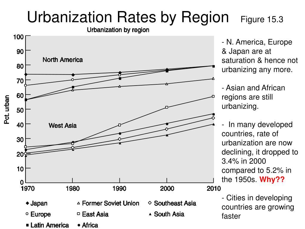 Urbanization Rates by Region