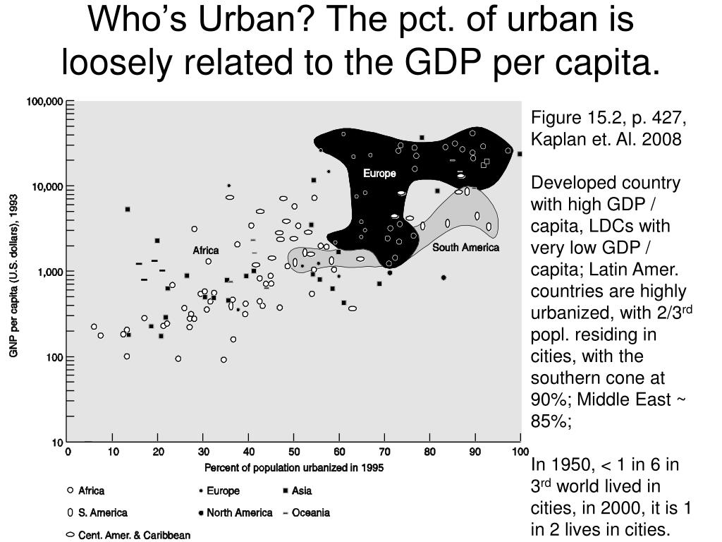 Who's Urban? The pct. of urban is loosely related to the GDP per capita.