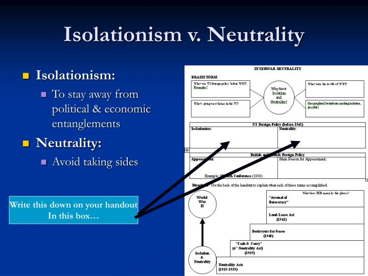 Isolationism: