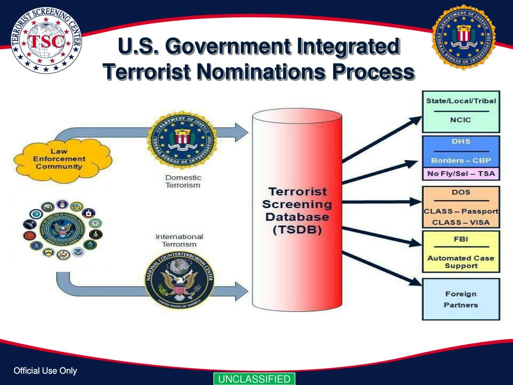 U.S. Government Integrated Terrorist Nominations Process