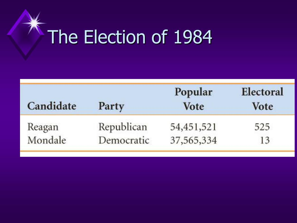 The Election of 1984