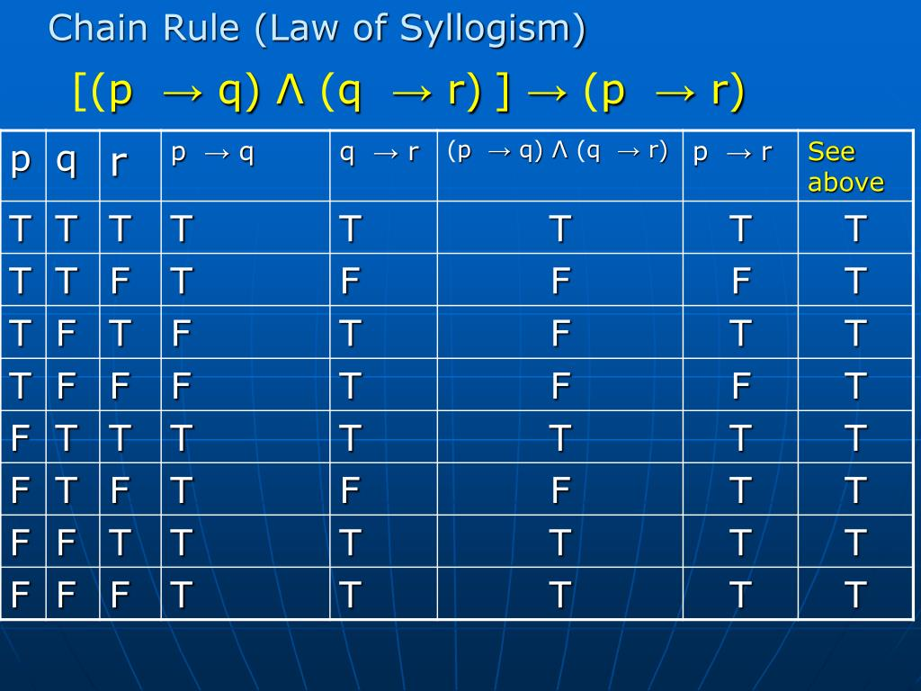 Chain Rule (Law of Syllogism)