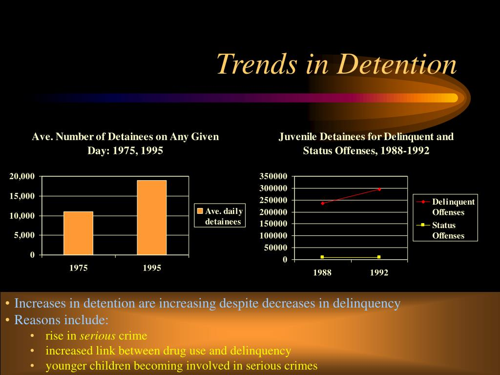 Trends in Detention