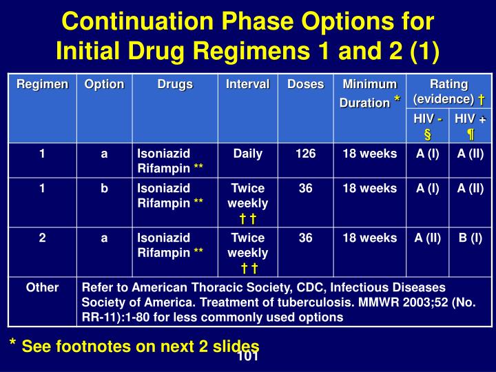 Continuation Phase Options for Initial Drug Regimens 1 and 2 (1)