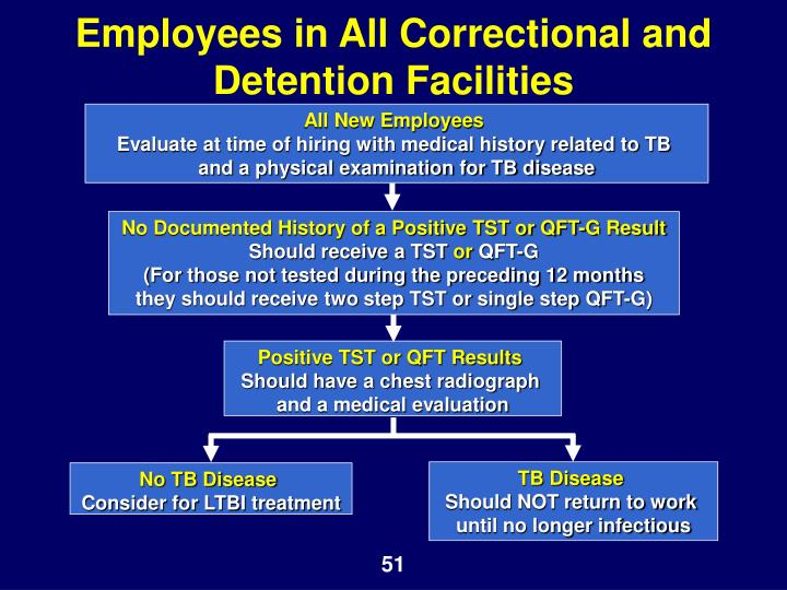 Employees in All Correctional and Detention Facilities