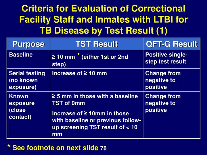Criteria for Evaluation of Correctional Facility Staff and Inmates with LTBI for TB Disease by Test Result (1)