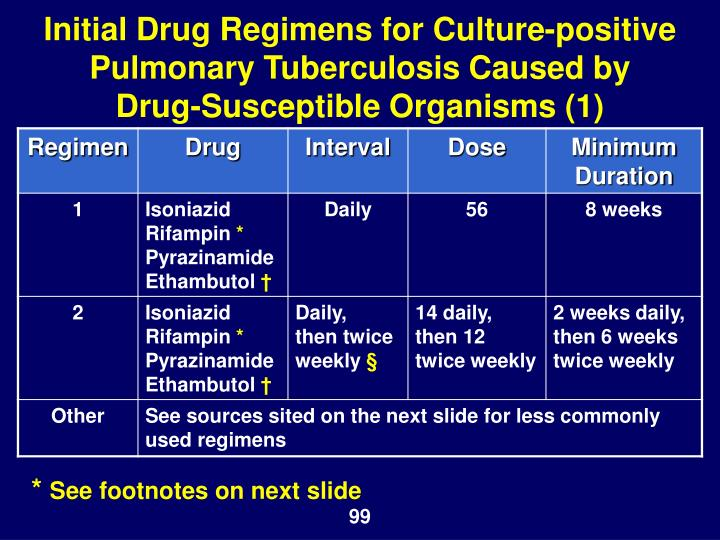 Initial Drug Regimens for Culture-positive Pulmonary Tuberculosis Caused by Drug-Susceptible Organisms (1)