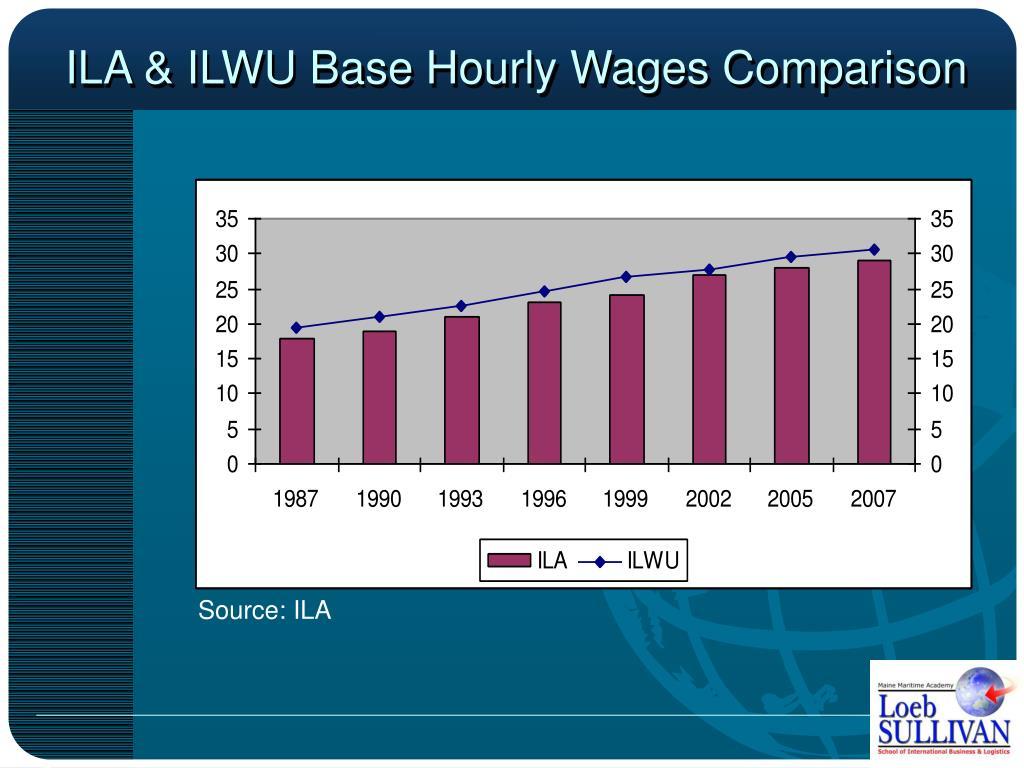 ILA & ILWU Base Hourly Wages Comparison