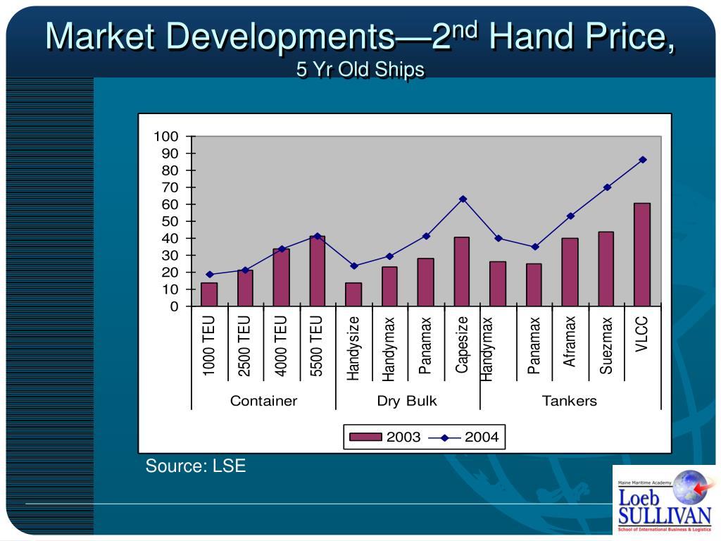 Market Developments—2