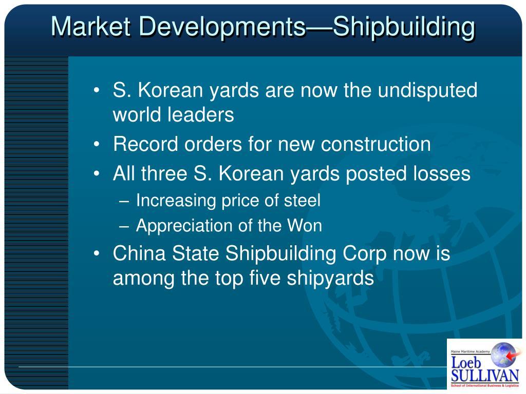 Market Developments—Shipbuilding