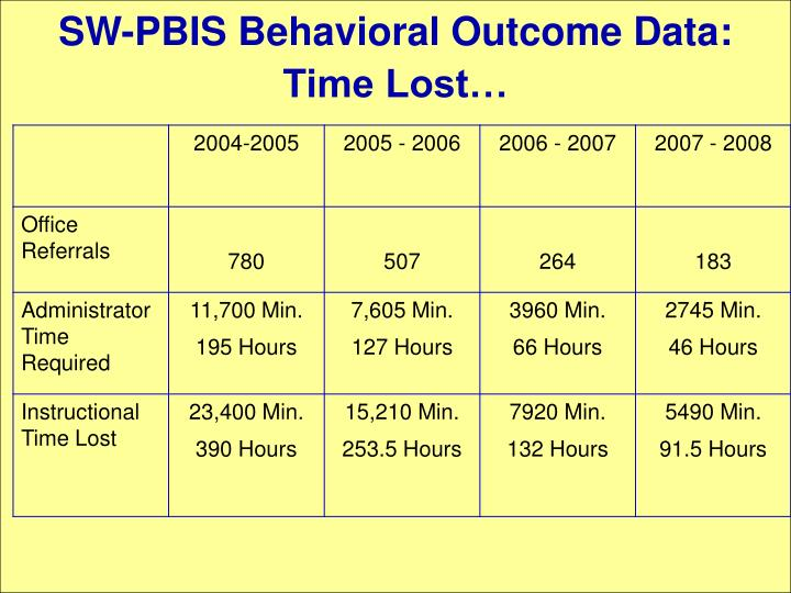 SW-PBIS Behavioral Outcome Data: