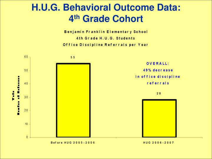 H.U.G. Behavioral Outcome Data: