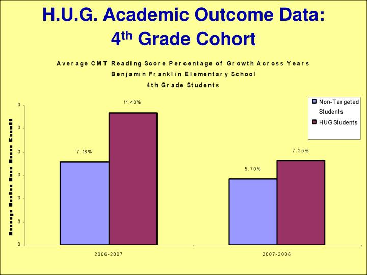 H.U.G. Academic Outcome Data: