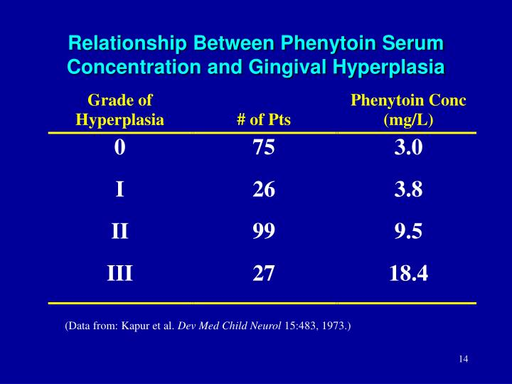 Relationship Between Phenytoin Serum Concentration and Gingival Hyperplasia