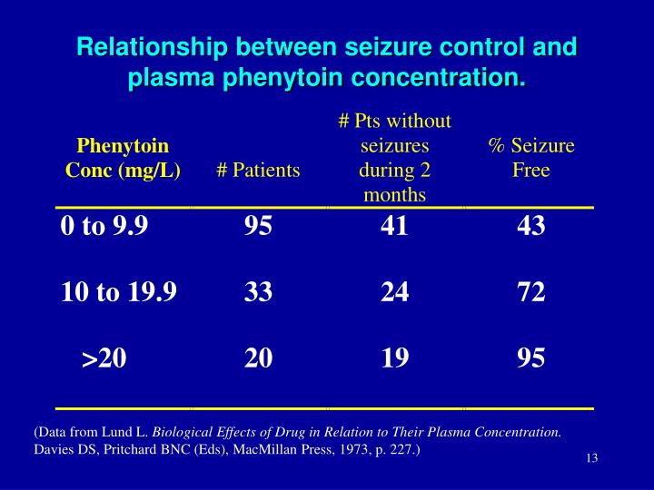 Relationship between seizure control and plasma phenytoin concentration.