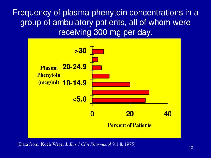 Frequency of plasma phenytoin concentrations in a group of ambulatory patients, all of whom were receiving 300 mg per day.