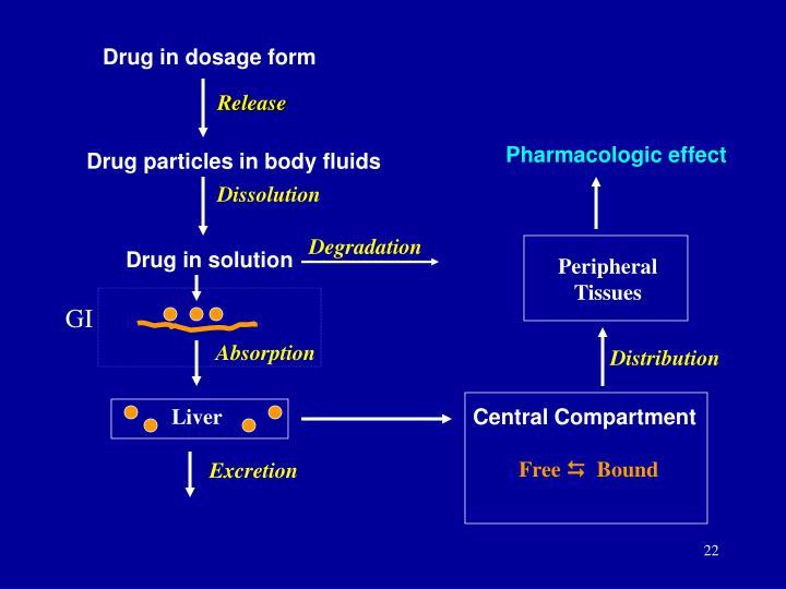 Drug in dosage form