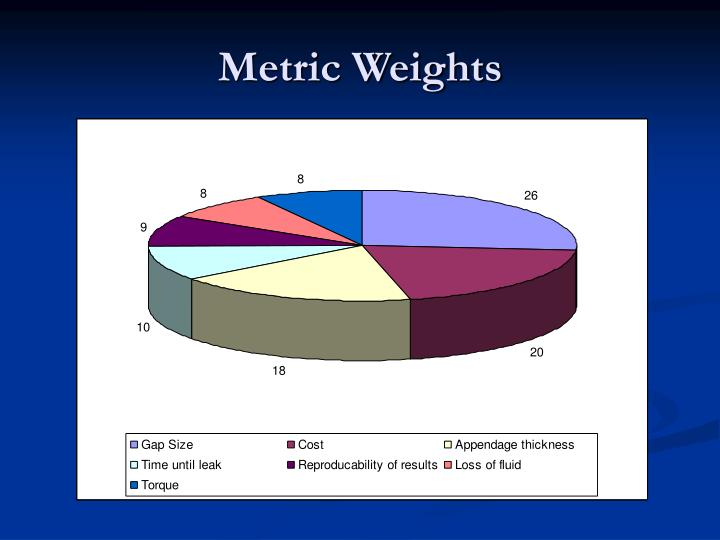 Metric Weights