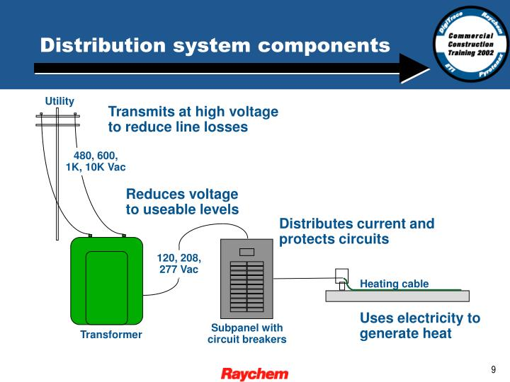 Distribution system components