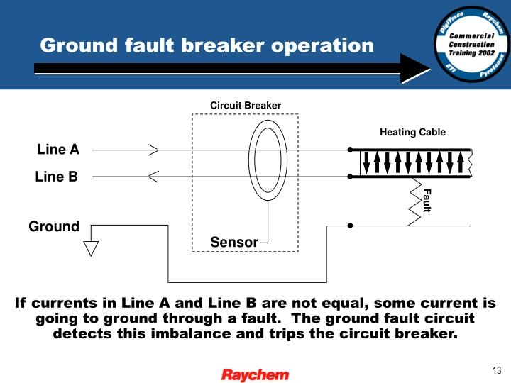 Ground fault breaker operation
