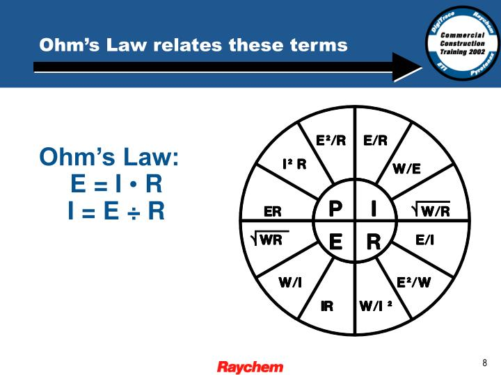 Ohm's Law relates these terms