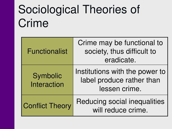 contemporary theories of crime A socio-psychological theory of crime and delinquency: a contribution to etiology arthur l beeley the author is dean of the graduate school of sociai work and chairman of the.