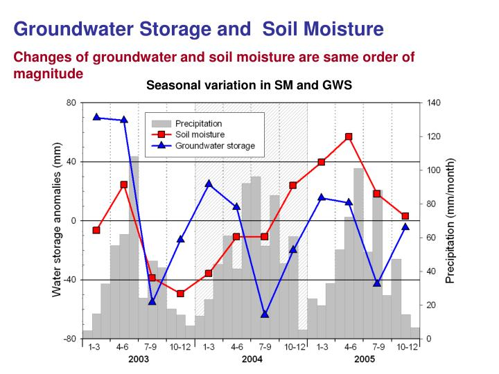 Groundwater Storage and  Soil Moisture