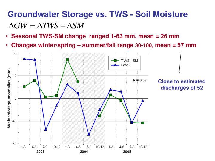 Groundwater Storage vs. TWS - Soil Moisture