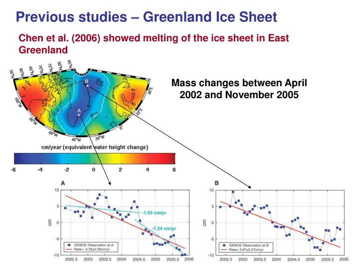 Previous studies – Greenland Ice Sheet