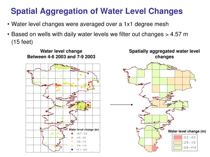 Spatial Aggregation of Water Level Changes
