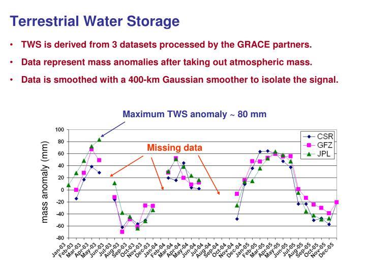 Terrestrial Water Storage