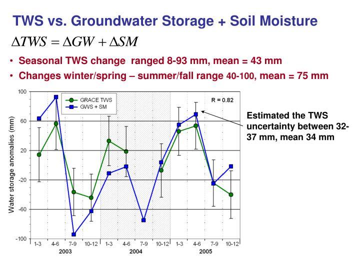 TWS vs. Groundwater Storage + Soil Moisture