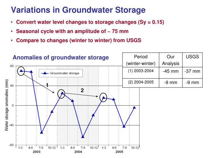 Variations in Groundwater Storage