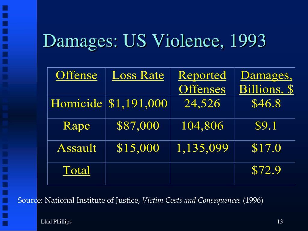 Damages: US Violence, 1993
