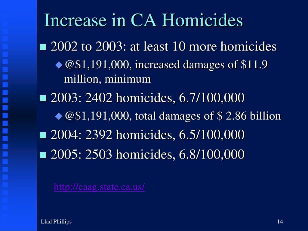Increase in CA Homicides