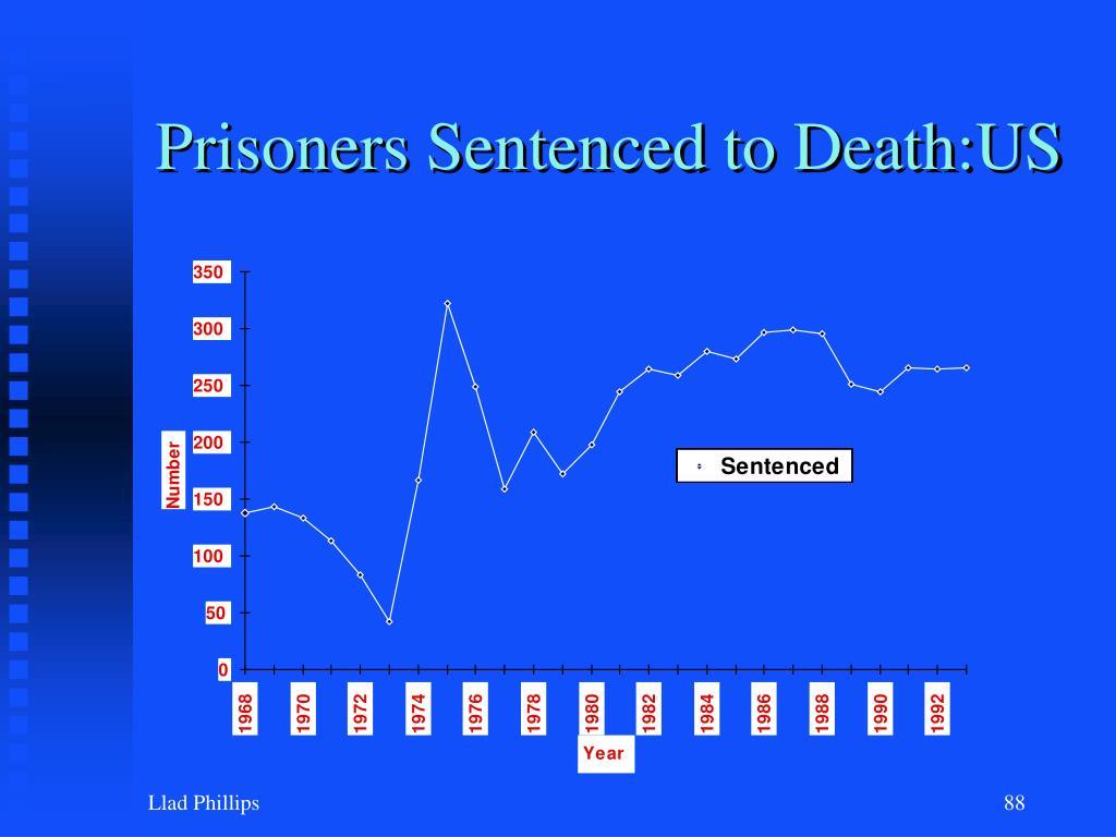 Prisoners Sentenced to Death:US