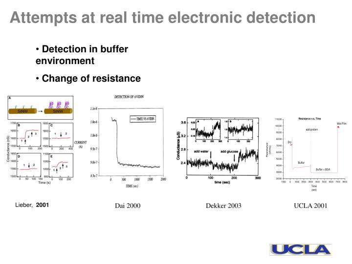 Attempts at real time electronic detection