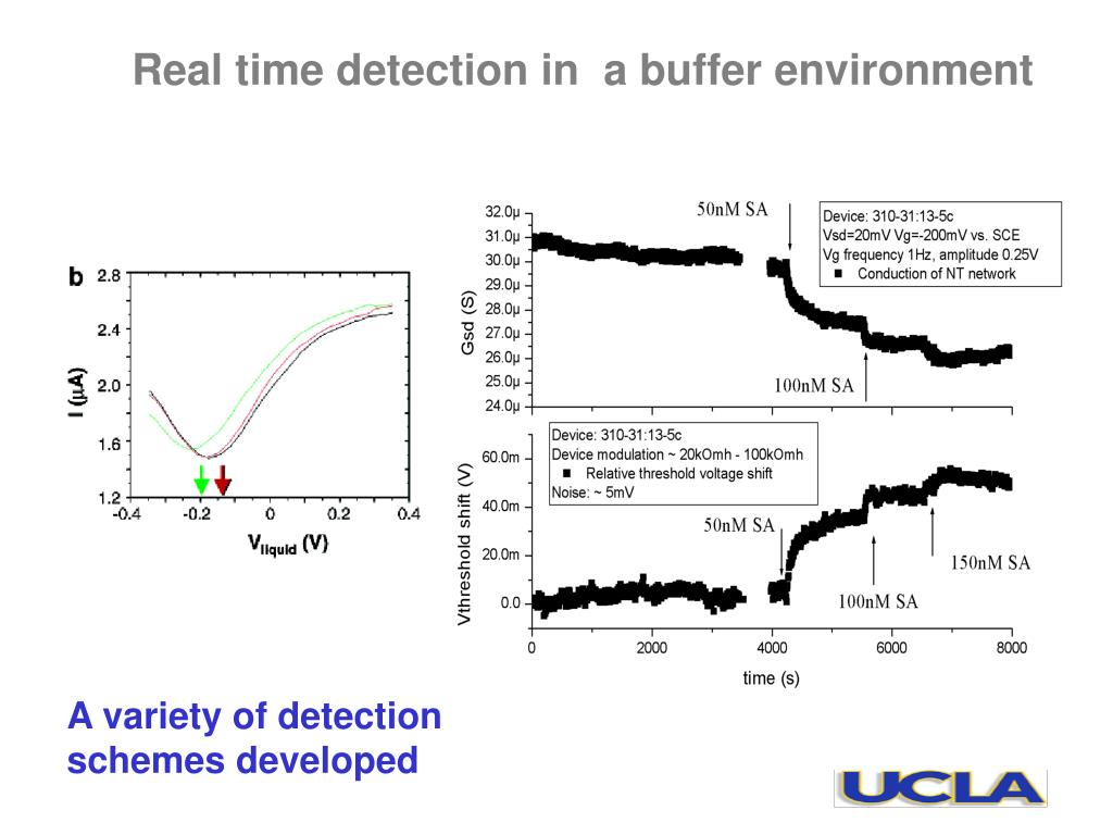 Real time detection in  a buffer environment