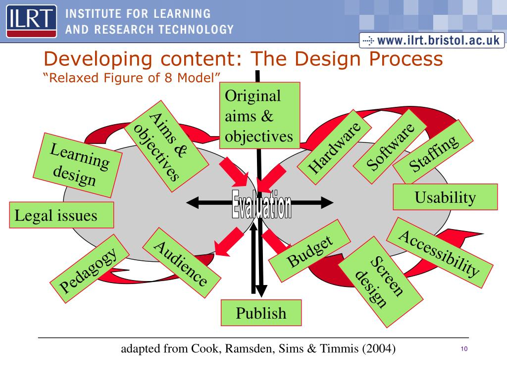 Developing content: The Design Process