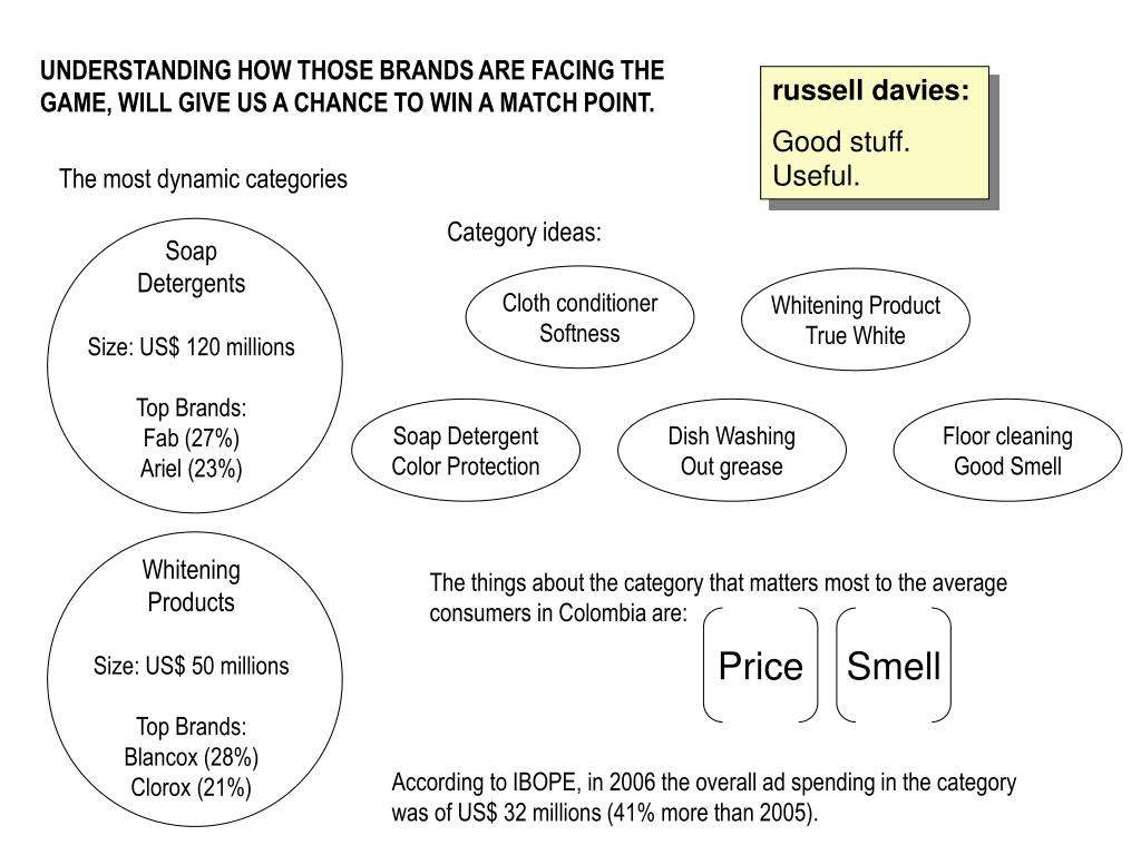 UNDERSTANDING HOW THOSE BRANDS ARE FACING THE