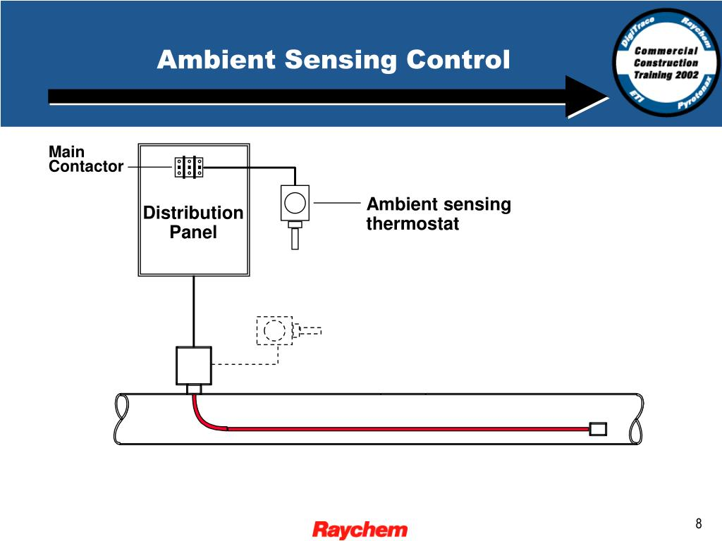 Ambient Sensing Control