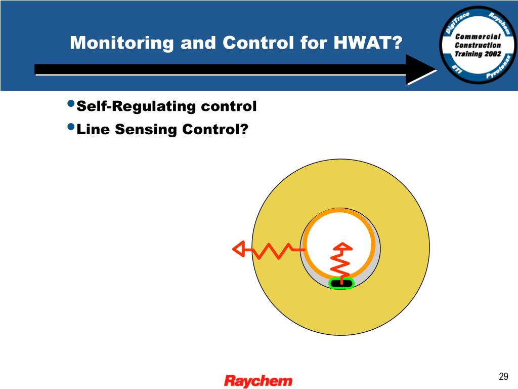 Monitoring and Control for HWAT?